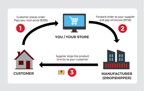 Drop shipping Logistics illustration